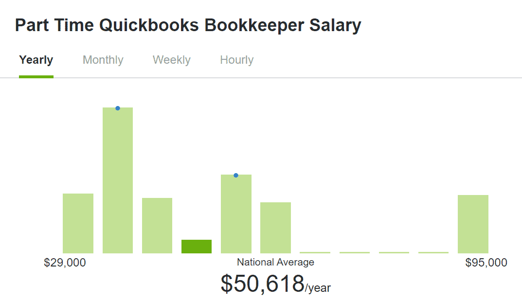 Part time quickbooks bookkeeper salary