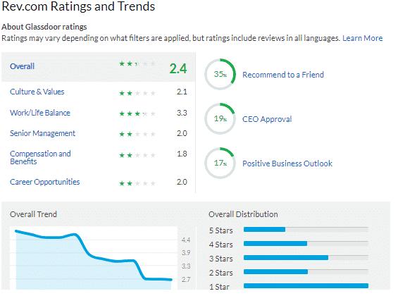 rev com reviews