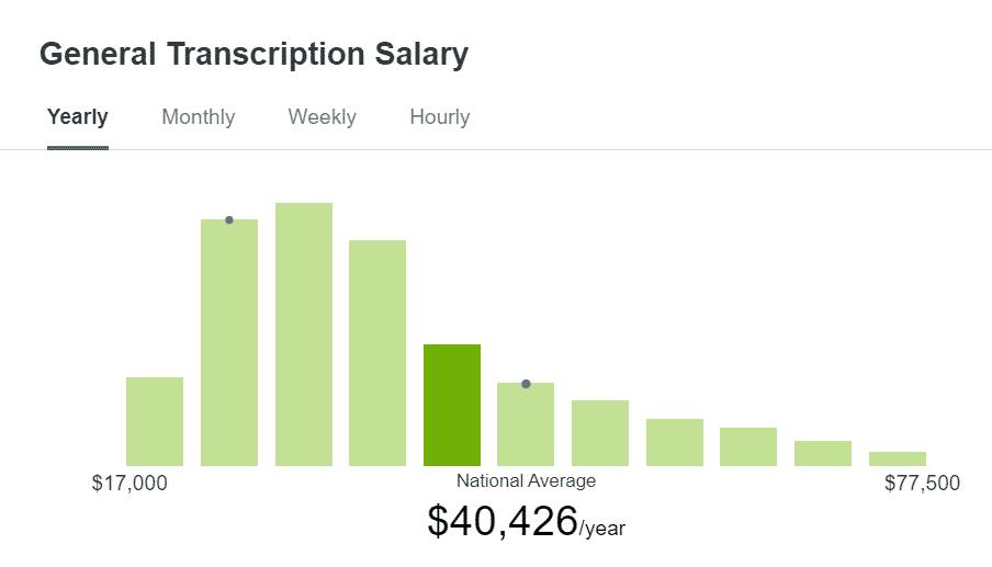 24 Best Online Transcription Jobs for Beginners [$40K/Yr]