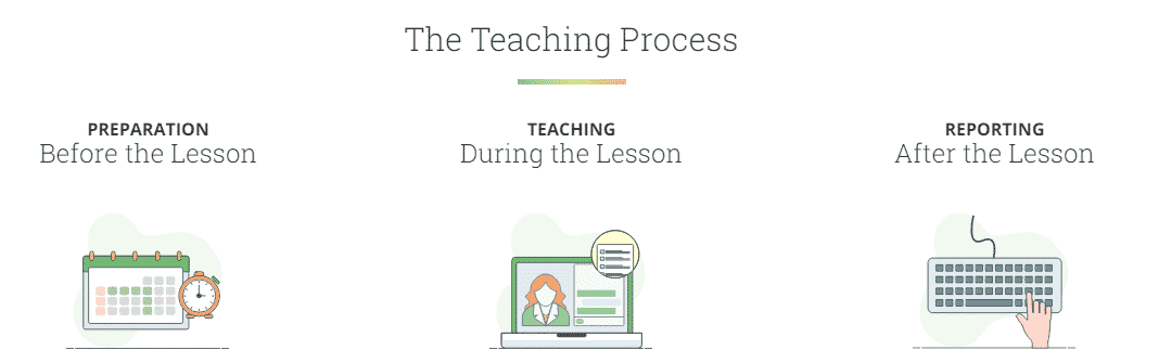 Rare Job Teaching process