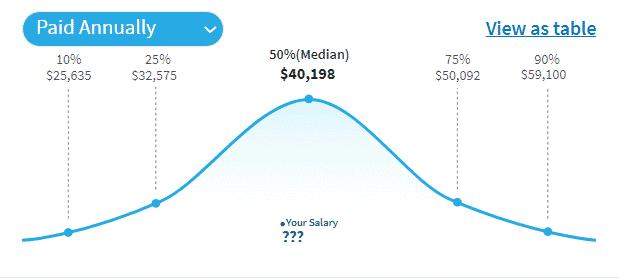 Jewelry designer salary