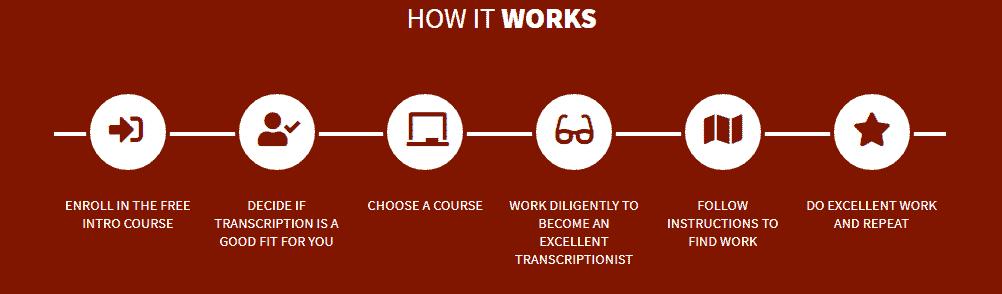 Become a Transcriber at Gotranscript