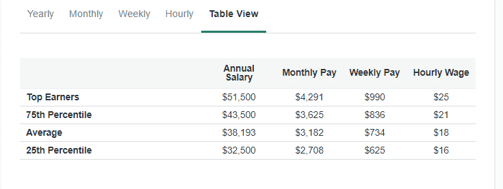 Virtual Bookkeeper Salary