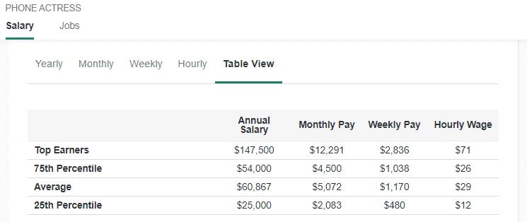 Phone Actress Jobs Salary