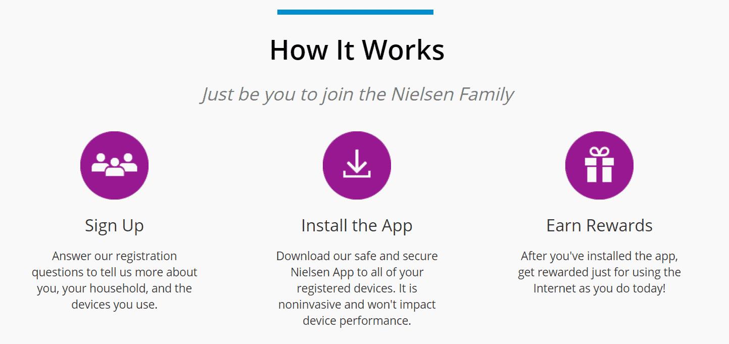 How Nielsen Mobile App Works?