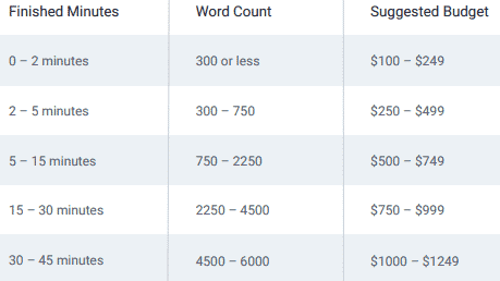 pricing range for non-broadcast voice-over jobs